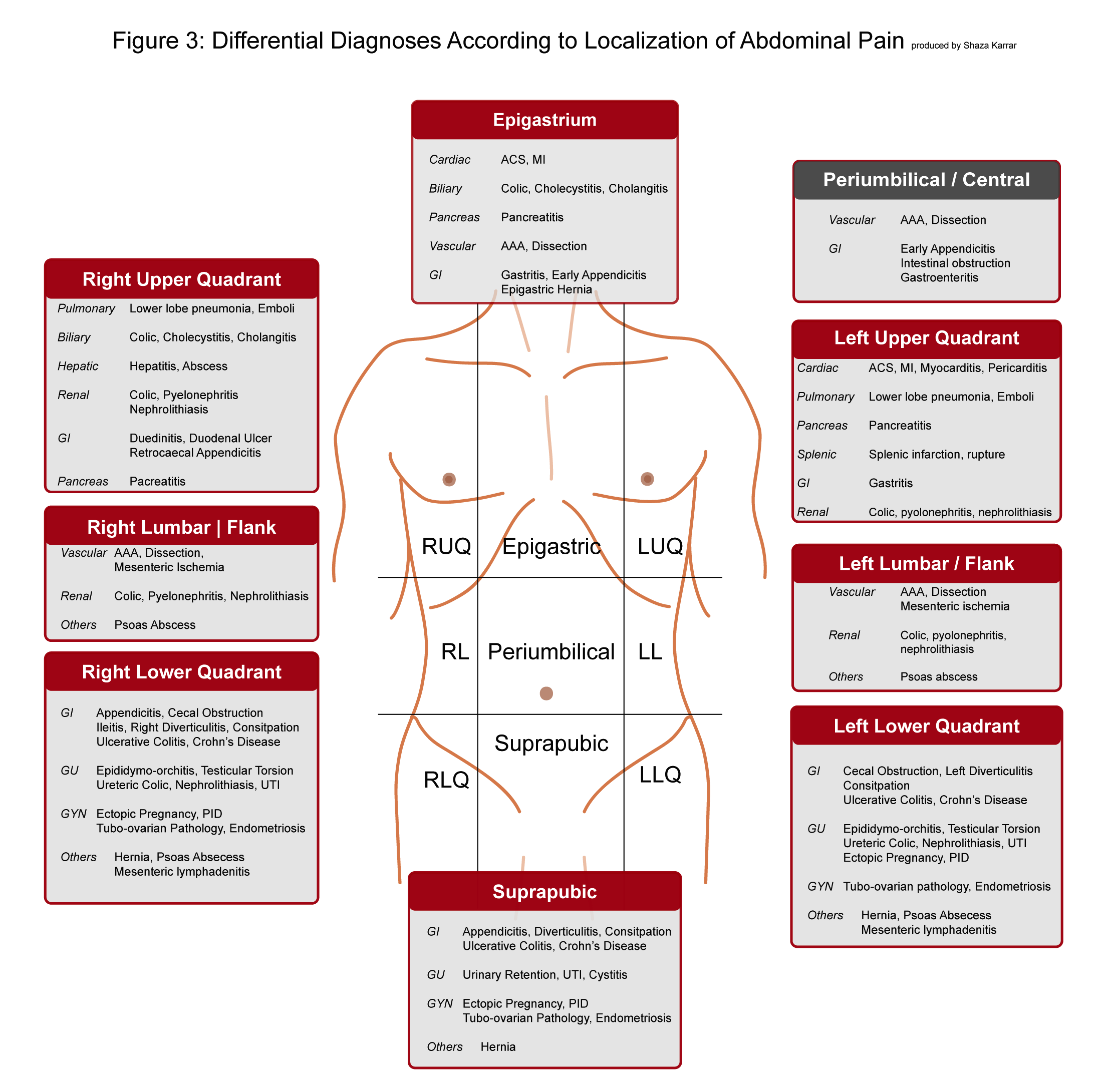 Abdomen Sites: International Emergency Medicine