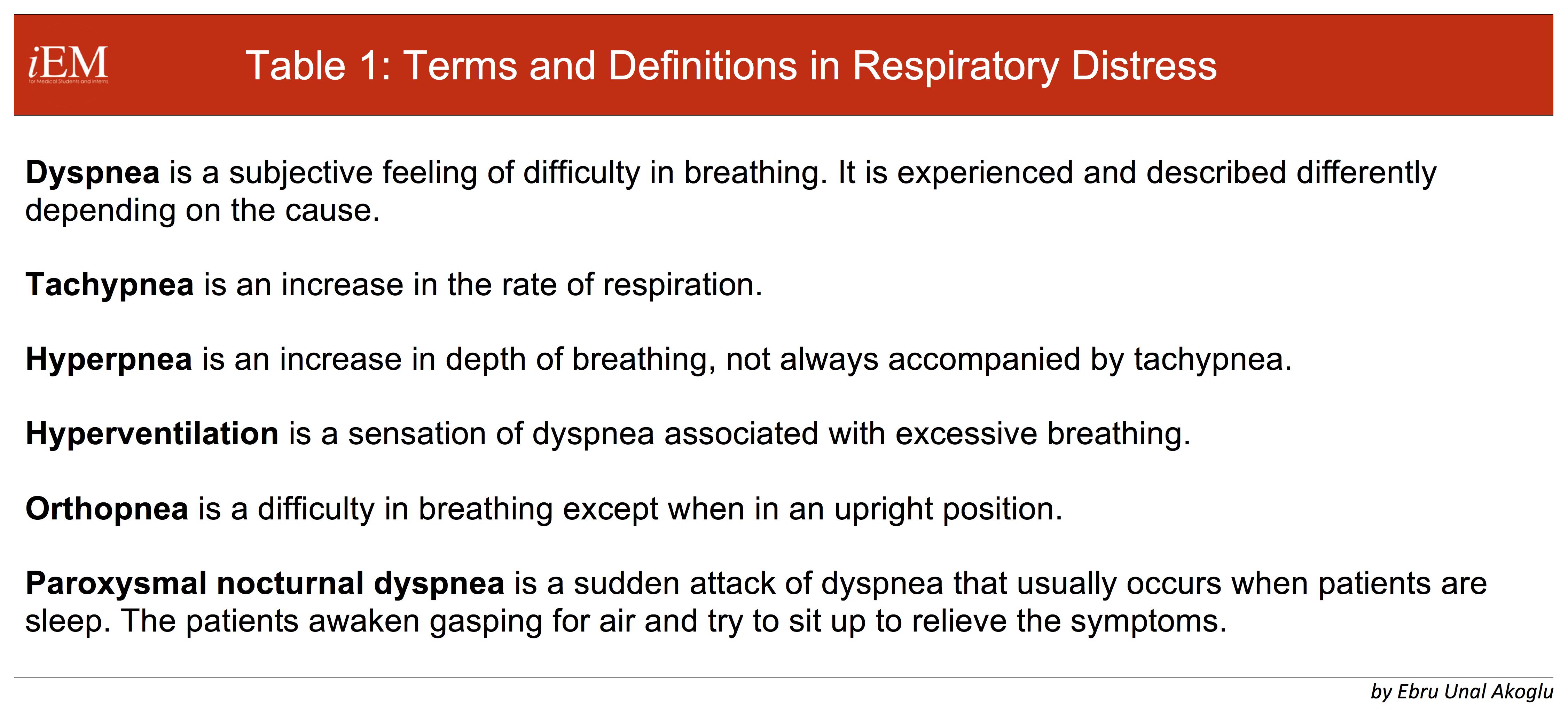 Respiratory Distress – International Emergency Medicine
